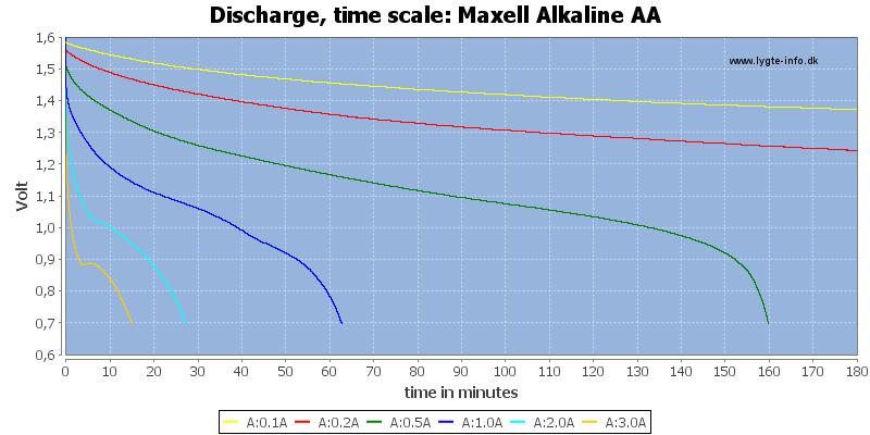 Maxell%20Alkaline%20AA-CapacityTime