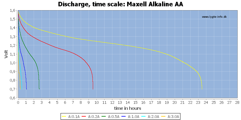 Maxell%20Alkaline%20AA-CapacityTimeHours