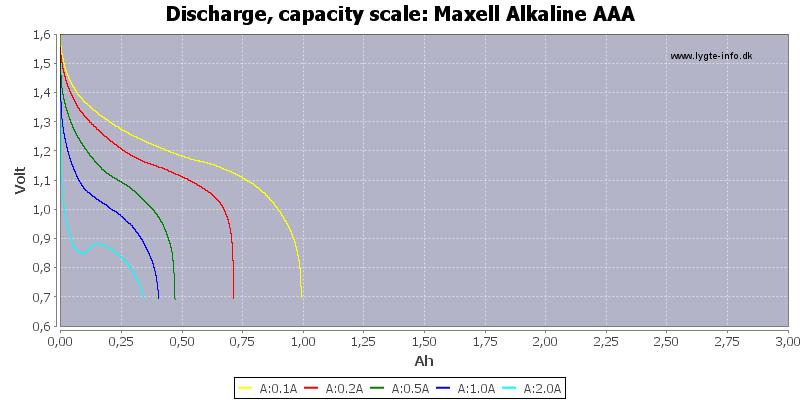 Maxell%20Alkaline%20AAA-Capacity