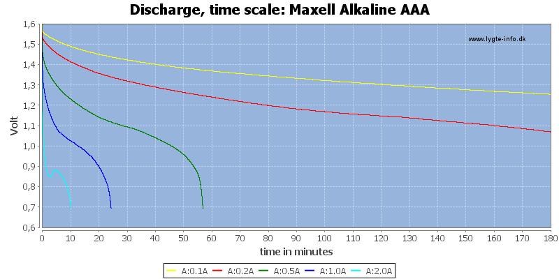 Maxell%20Alkaline%20AAA-CapacityTime