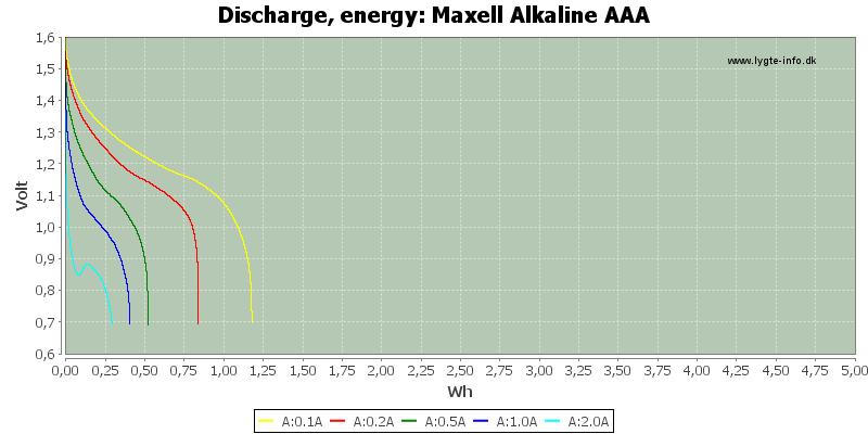 Maxell%20Alkaline%20AAA-Energy