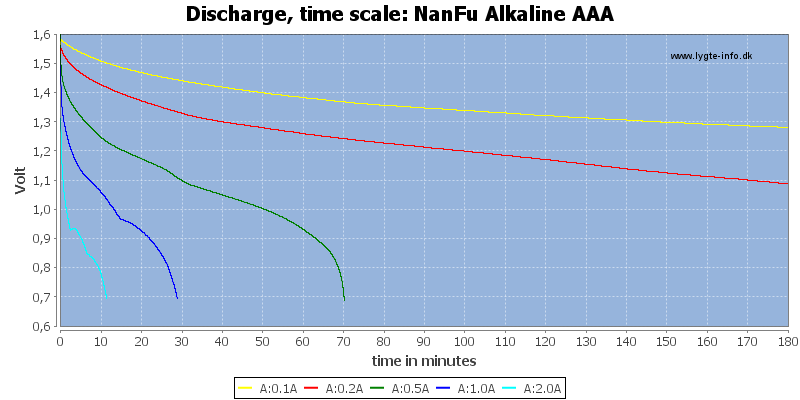 NanFu%20Alkaline%20AAA-CapacityTime