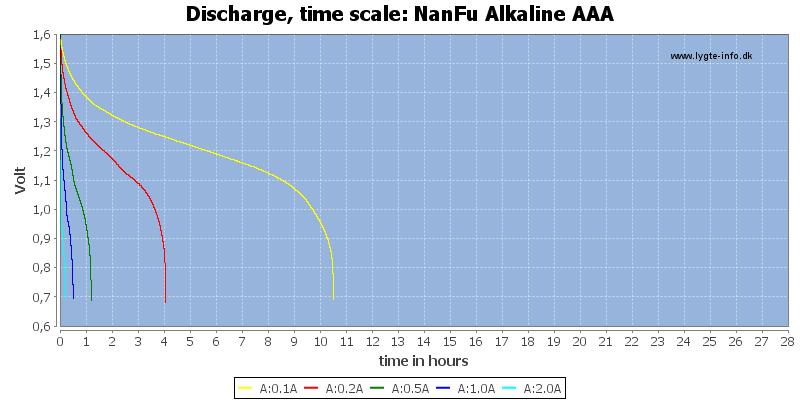 NanFu%20Alkaline%20AAA-CapacityTimeHours