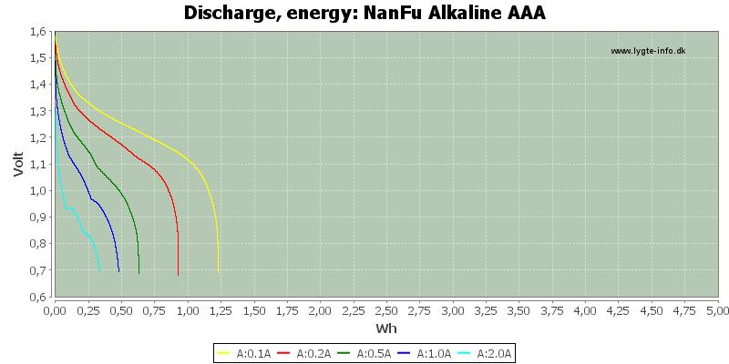 NanFu%20Alkaline%20AAA-Energy