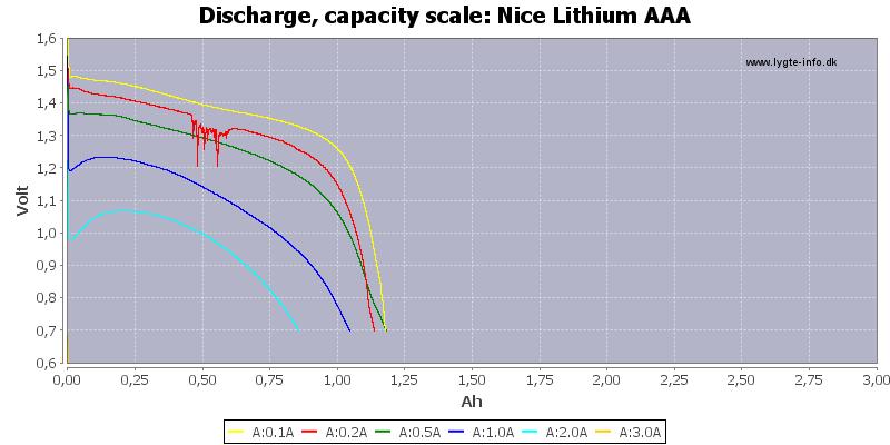 Nice%20Lithium%20AAA-Capacity