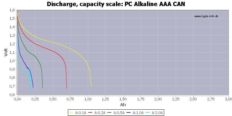 PC%20Alkaline%20AAA%20CAN-Capacity