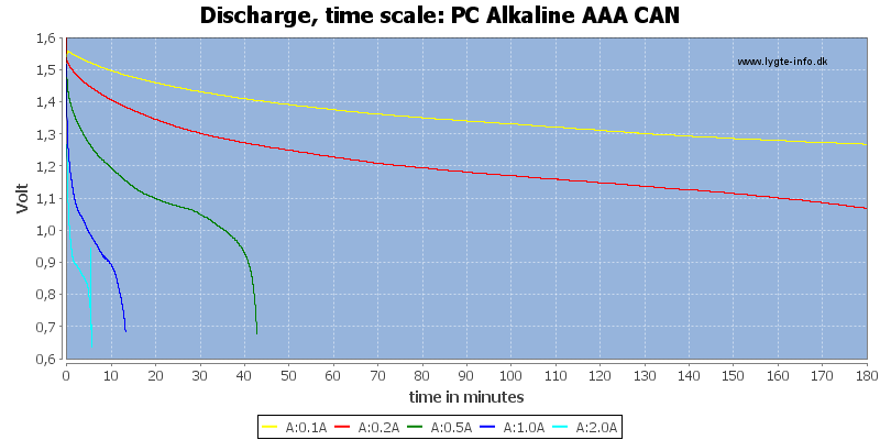 PC%20Alkaline%20AAA%20CAN-CapacityTime