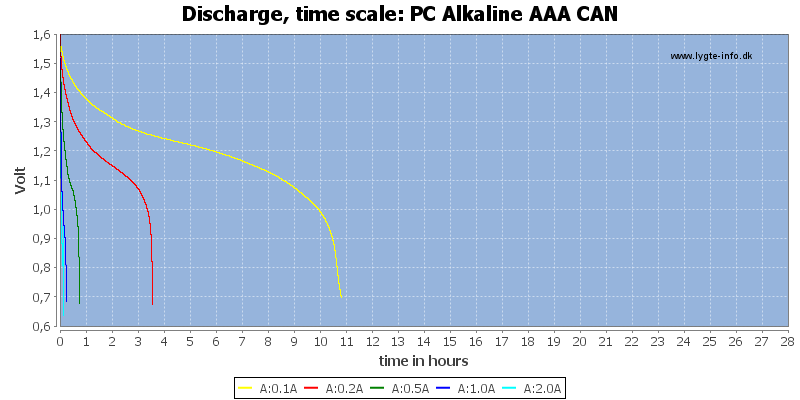 PC%20Alkaline%20AAA%20CAN-CapacityTimeHours