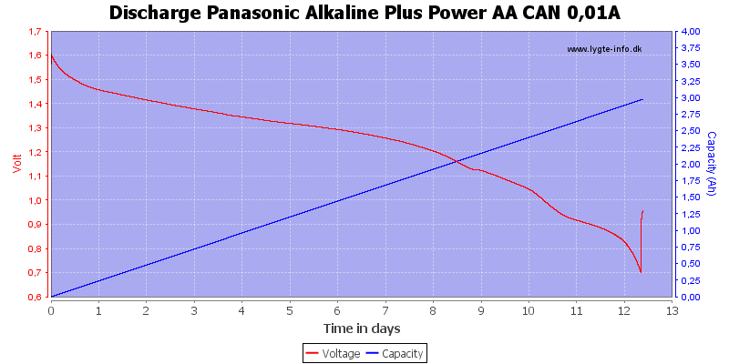 Discharge%20Panasonic%20Alkaline%20Plus%20Power%20AA%20CAN%200%2C01A