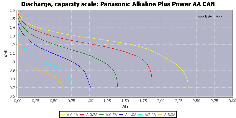 Panasonic%20Alkaline%20Plus%20Power%20AA%20CAN-Capacity