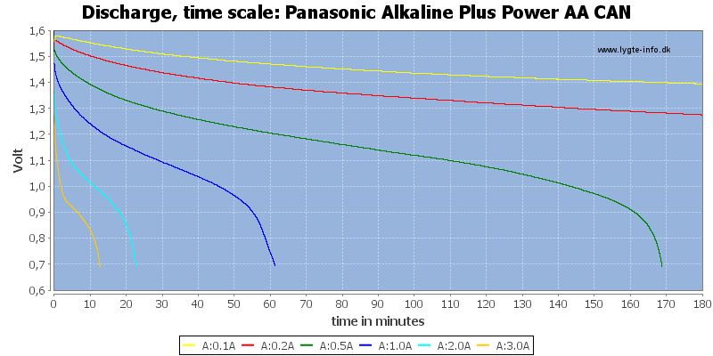 Panasonic%20Alkaline%20Plus%20Power%20AA%20CAN-CapacityTime