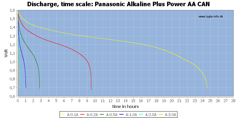 Panasonic%20Alkaline%20Plus%20Power%20AA%20CAN-CapacityTimeHours