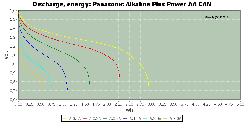Panasonic%20Alkaline%20Plus%20Power%20AA%20CAN-Energy