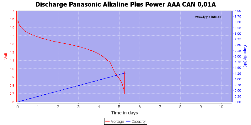 Discharge%20Panasonic%20Alkaline%20Plus%20Power%20AAA%20CAN%200%2C01A