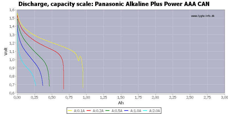 Panasonic%20Alkaline%20Plus%20Power%20AAA%20CAN-Capacity