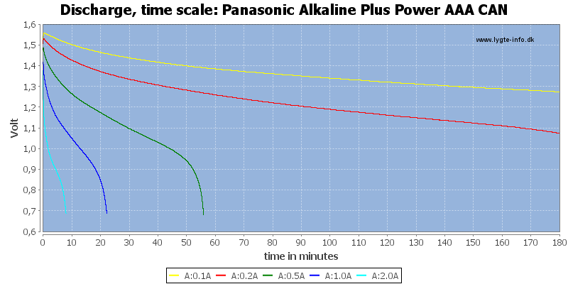 Panasonic%20Alkaline%20Plus%20Power%20AAA%20CAN-CapacityTime