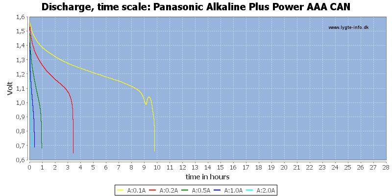 Panasonic%20Alkaline%20Plus%20Power%20AAA%20CAN-CapacityTimeHours