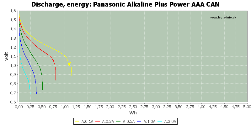 Panasonic%20Alkaline%20Plus%20Power%20AAA%20CAN-Energy