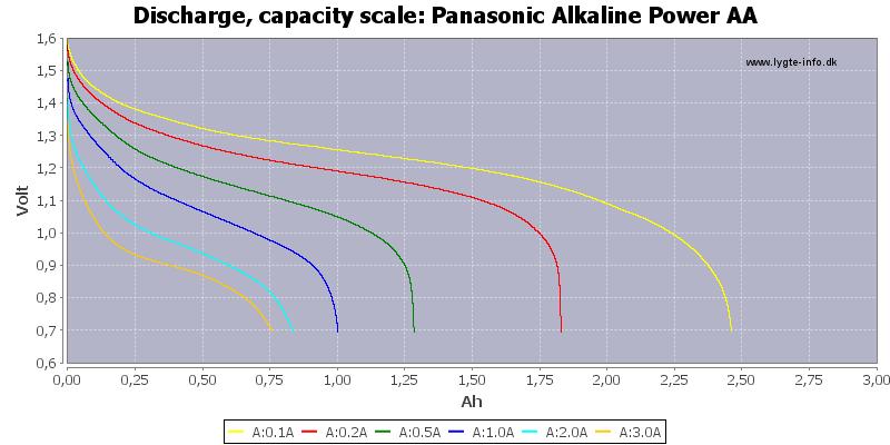Panasonic%20Alkaline%20Power%20AA-Capacity