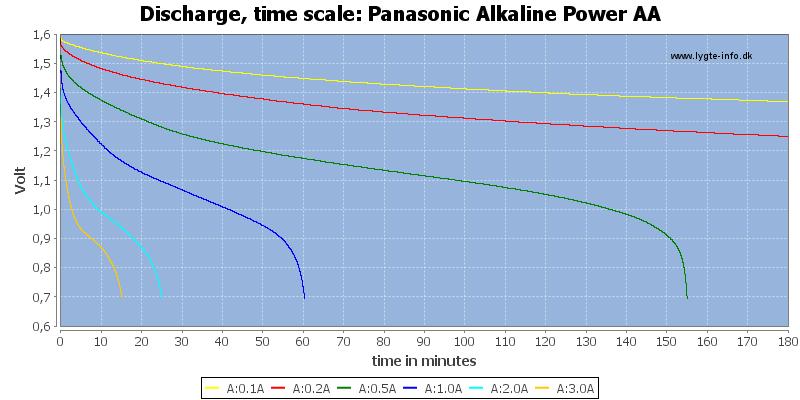Panasonic%20Alkaline%20Power%20AA-CapacityTime