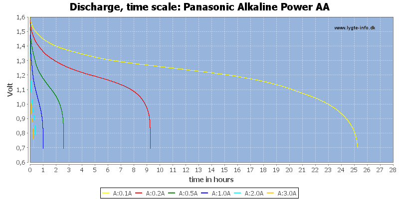 Panasonic%20Alkaline%20Power%20AA-CapacityTimeHours