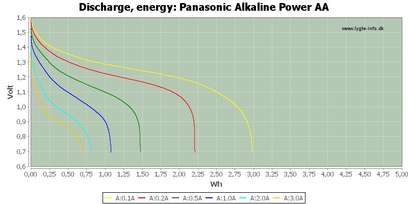 Panasonic%20Alkaline%20Power%20AA-Energy