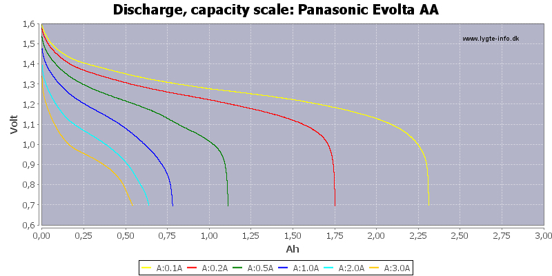Panasonic%20Evolta%20AA-Capacity