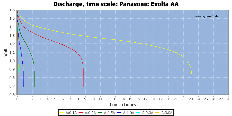 Panasonic%20Evolta%20AA-CapacityTimeHours