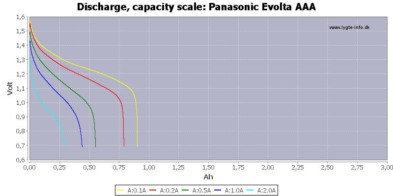 Panasonic%20Evolta%20AAA-Capacity