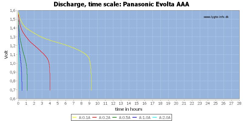Panasonic%20Evolta%20AAA-CapacityTimeHours