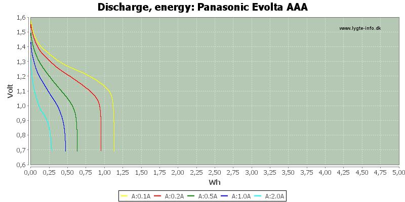 Panasonic%20Evolta%20AAA-Energy