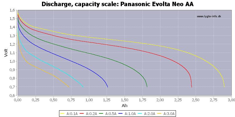 Panasonic%20Evolta%20Neo%20AA-Capacity