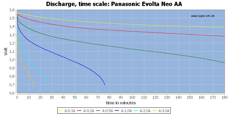 Panasonic%20Evolta%20Neo%20AA-CapacityTime