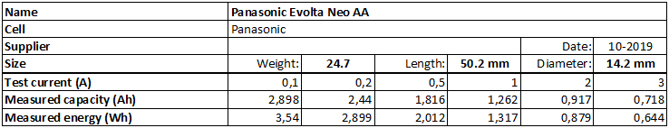 Panasonic%20Evolta%20Neo%20AA-info