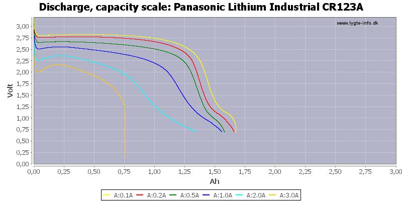 Panasonic%20Lithium%20Industrial%20CR123A-Capacity