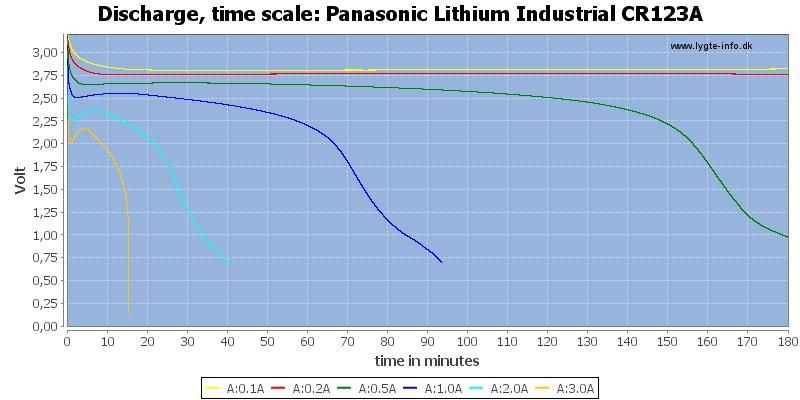 Panasonic%20Lithium%20Industrial%20CR123A-CapacityTime