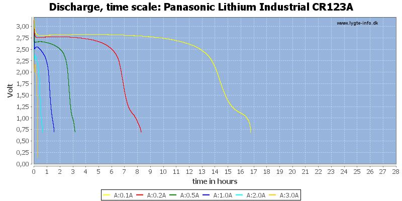 Panasonic%20Lithium%20Industrial%20CR123A-CapacityTimeHours