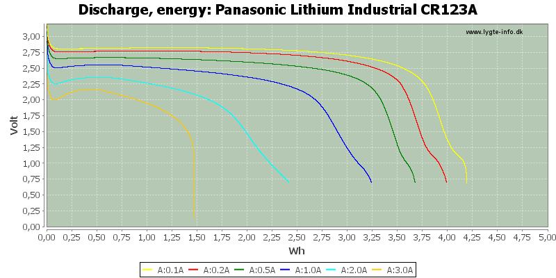 Panasonic%20Lithium%20Industrial%20CR123A-Energy