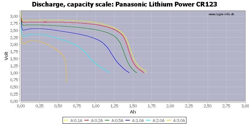 Panasonic%20Lithium%20Power%20CR123-Capacity