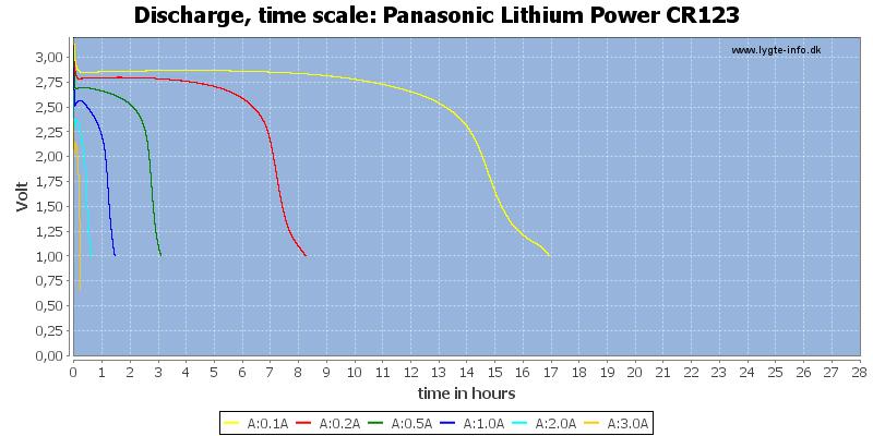 Panasonic%20Lithium%20Power%20CR123-CapacityTimeHours