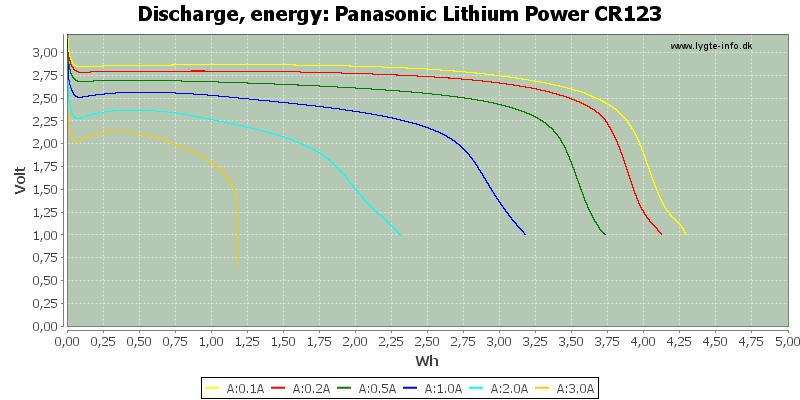 Panasonic%20Lithium%20Power%20CR123-Energy