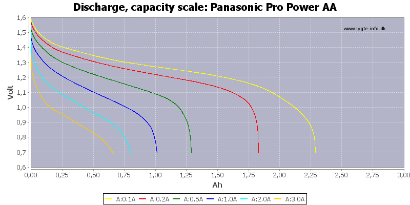 Panasonic%20Pro%20Power%20AA-Capacity