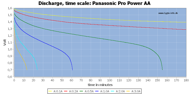 Panasonic%20Pro%20Power%20AA-CapacityTime