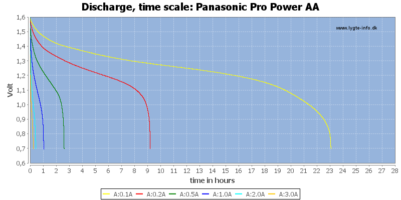 Panasonic%20Pro%20Power%20AA-CapacityTimeHours