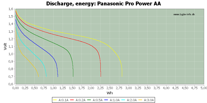 Panasonic%20Pro%20Power%20AA-Energy