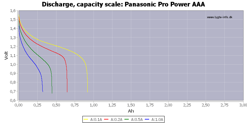 Panasonic%20Pro%20Power%20AAA-Capacity