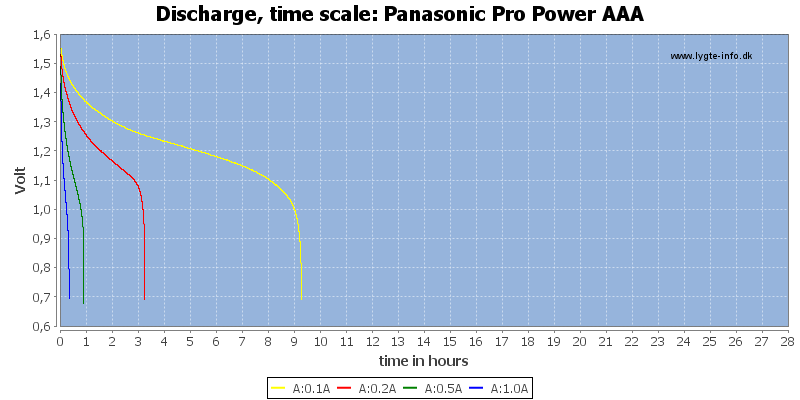 Panasonic%20Pro%20Power%20AAA-CapacityTimeHours