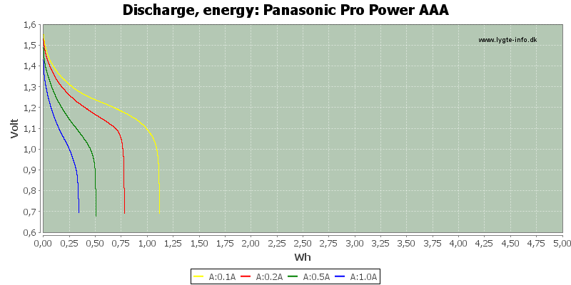 Panasonic%20Pro%20Power%20AAA-Energy