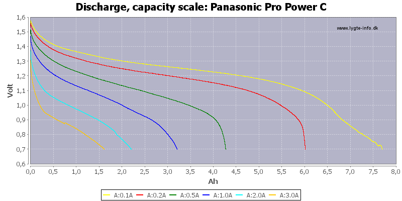 Panasonic%20Pro%20Power%20C-Capacity