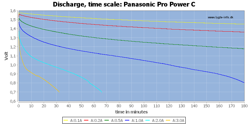 Panasonic%20Pro%20Power%20C-CapacityTime